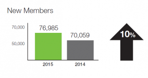 More than 76,000 people signed up for a library card in 2015. See our 2015 key performance indicators for more.