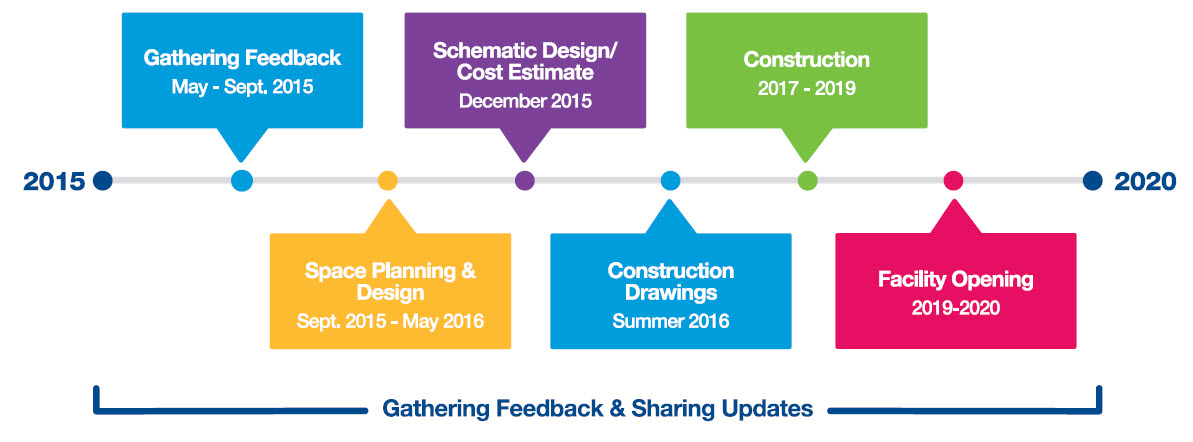 Timeline for the revitalization of the Stanley A. Milner Library